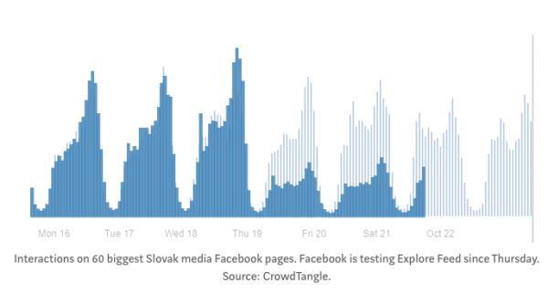graf der viser et dramatisk fald i rækkevidde