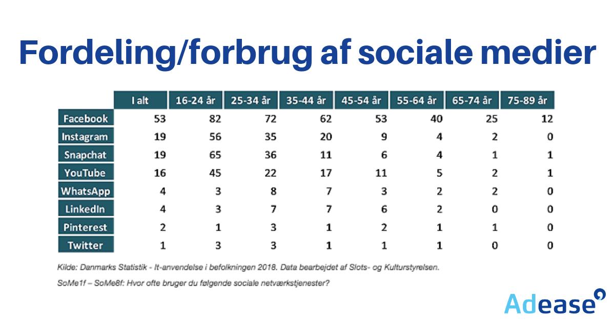 om markedsføring til den rette målgruppe og Fordeling_forbrug af sociale medier